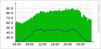 euNetworks Traffic