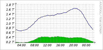 Interxion Science Park Traffic