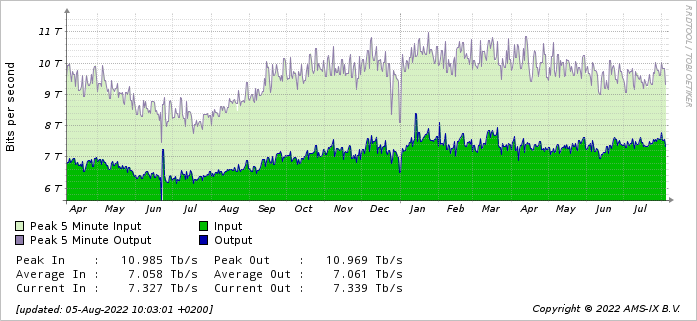 AMS-IX Traffic Statistics - yearly graph