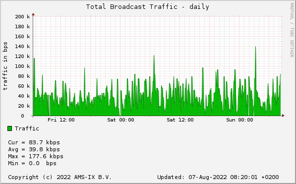 AMS-IX sFlow Statistics - Total Broadcast Traffic