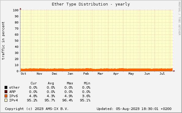 AMS-IX sFlow Statistics - Ether type
