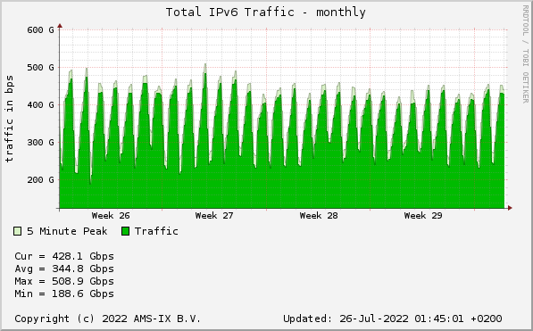 AMS-IX sFlow Statistics - Total IPv6 Traffic