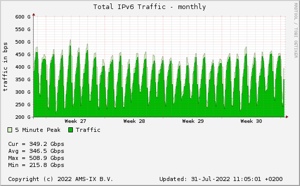 IPv6 Traffic - Monthly