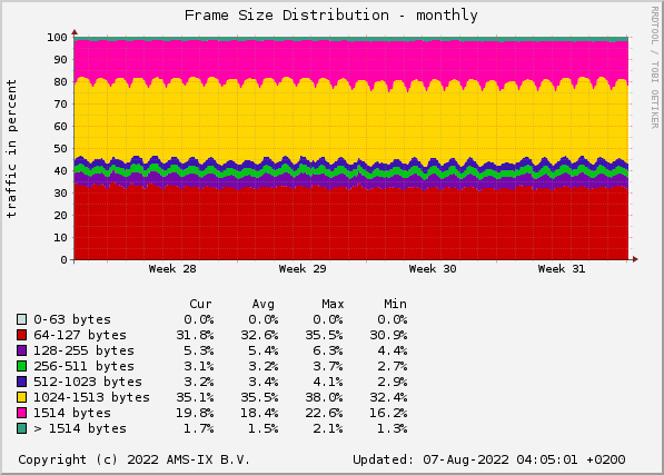 Frame Size Distribution - monthly