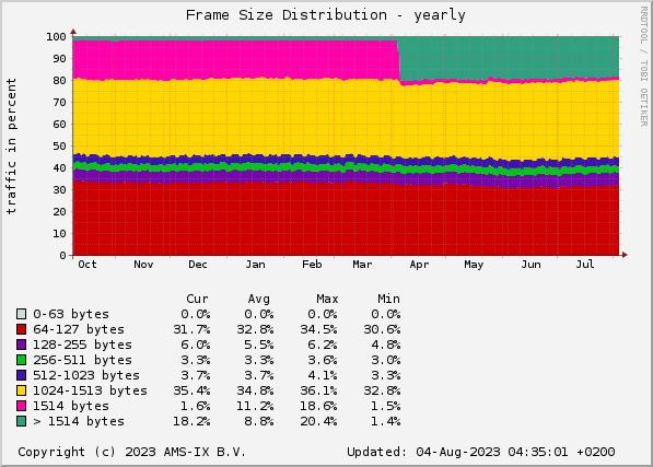 AMS-IX sFlow Statistics - Frame Size Distribution